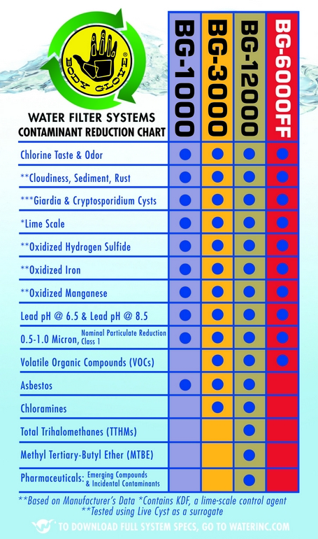 Body Glove Contamination Reduction Chart